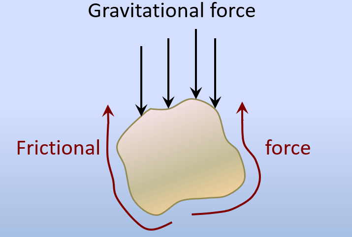 Figure 5.3.1: The two forces operating on a grain of sand in water. Gravity is pushing it down, and the friction between the grain and the water is resisting that downward force.