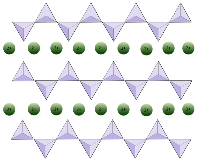 Three parallel chains with a rows of positive 2 cations in between them