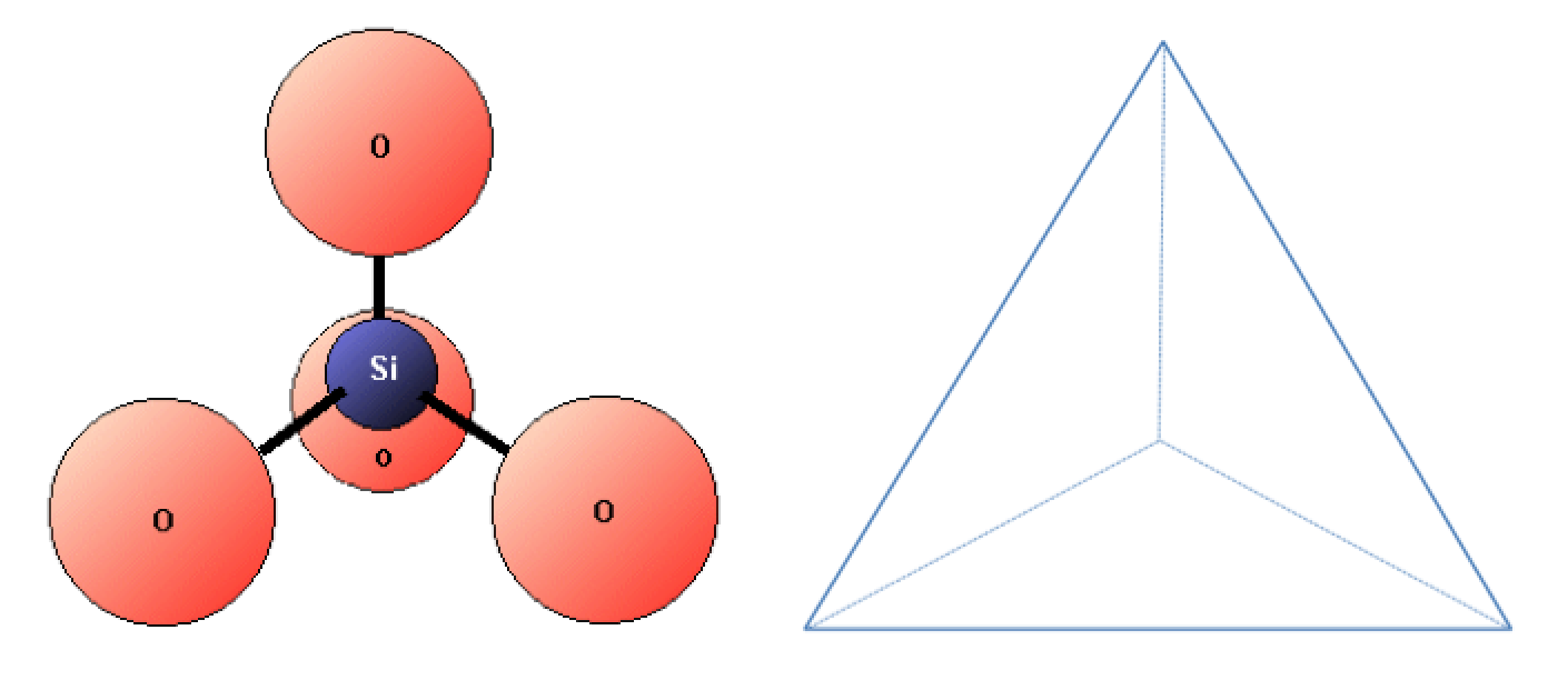 A silicon ion bonded to four oxygen ions to form a pyramid shape