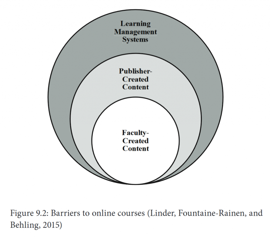 The prictures shows the three areas that constitute barriers to student learning online, i.e. learning management systems (LMS), faculty-created content and publisher-created content