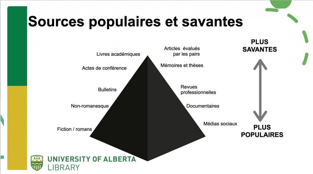 Pyramides des sources populaires et savantes