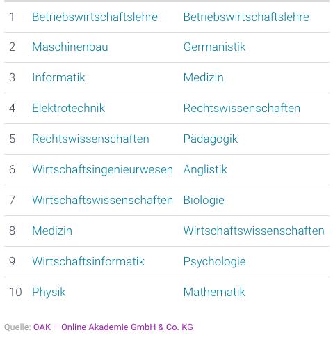 screenshot of top 10 subjects of studies